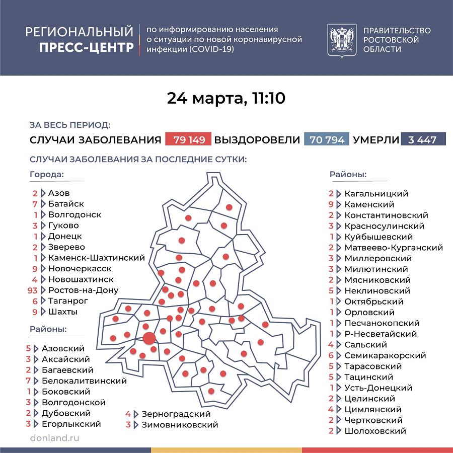 Коронавирус в Тарасовском районе