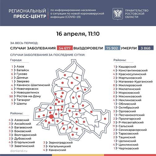 число инфицированных коронавирусом стало больше на 242 человека, в Тарасовском - на 2