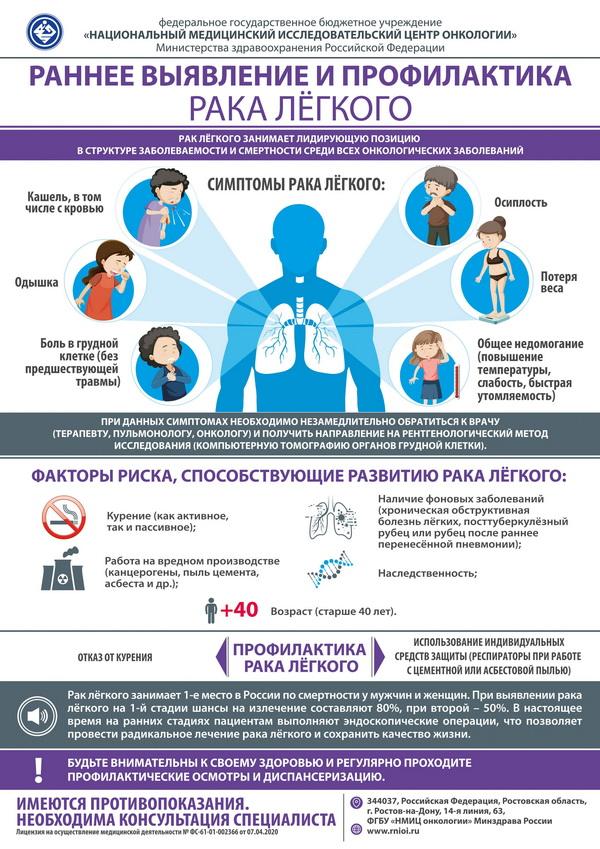 Эксперты Ростовского НМИЦ онкологии разработали памятку по раннему выявлению и профилактике рака лёгкого