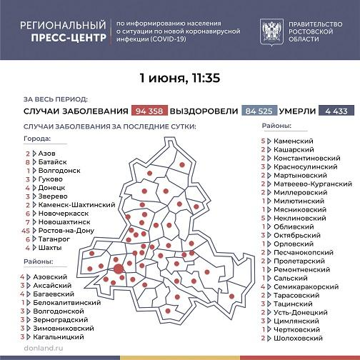 Сводка по коронавирусу в Тарасовском районе